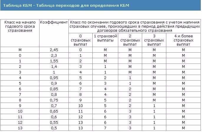 КМБ таблица