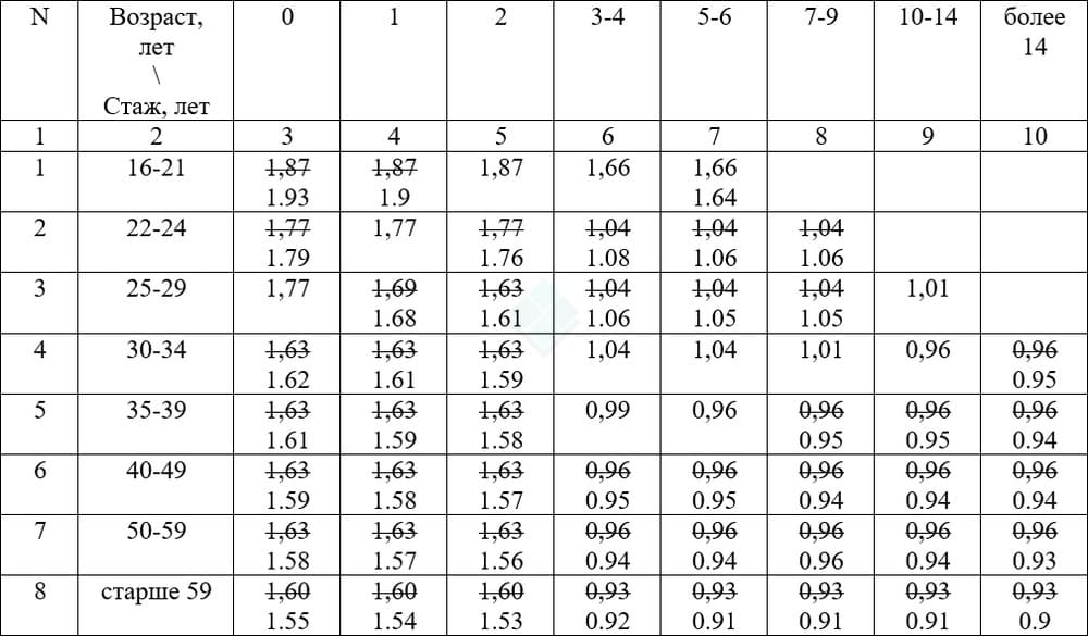 коэффициенты возраста и стажа по ОСАГО 2021 год