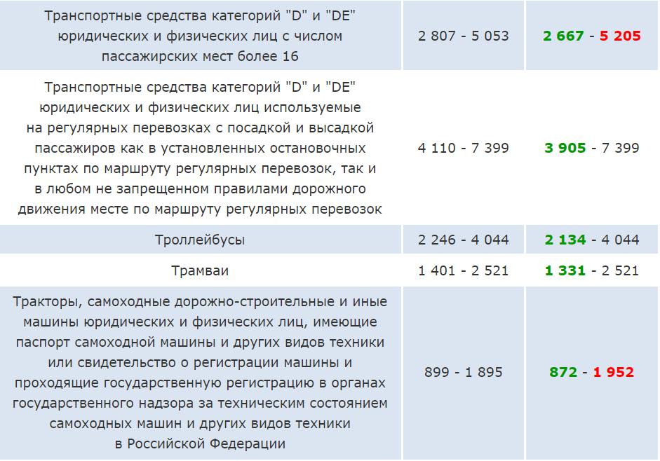 тарифы ОСАГО 2021