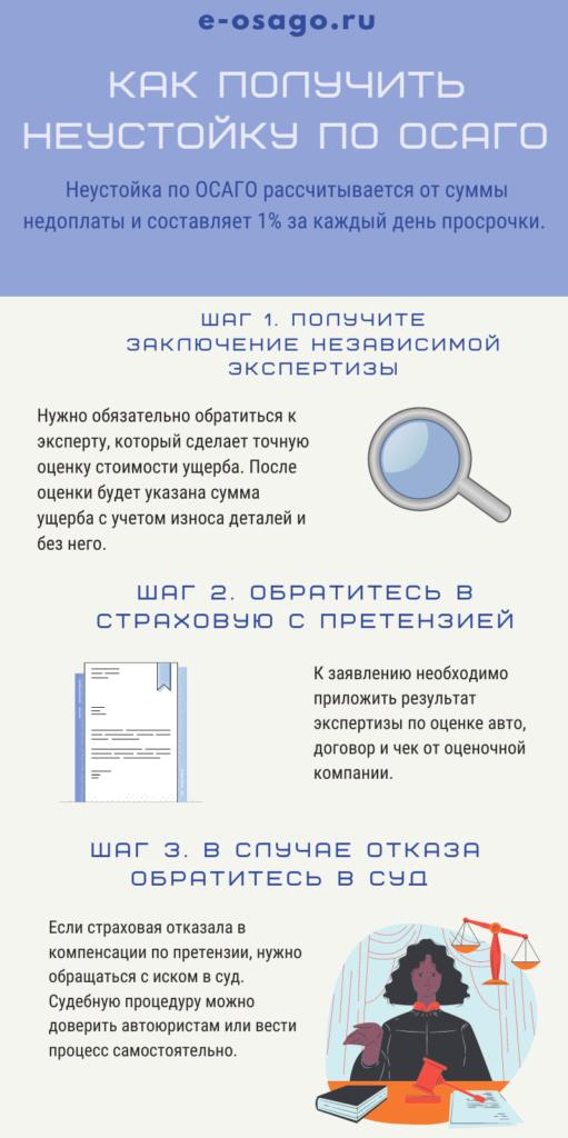инструкция: как получить неустойку по ОСАГО