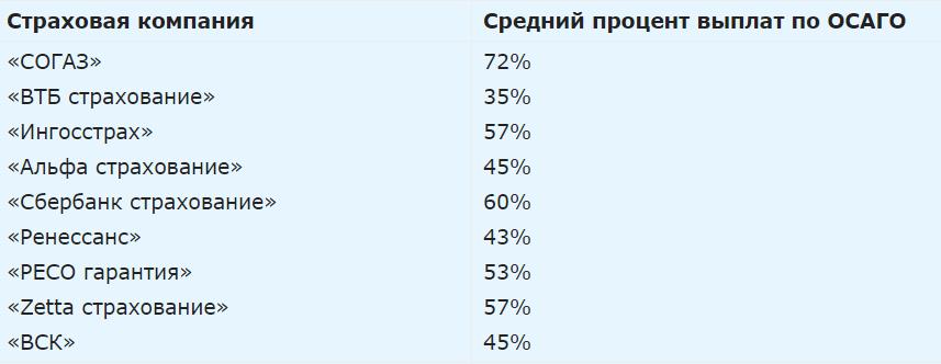 процент выплат по ОСАГО в 2021
