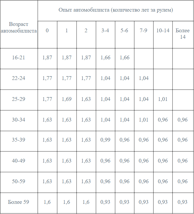 таблица - стоимость ОСАГО и стаж вождения в 2021 году