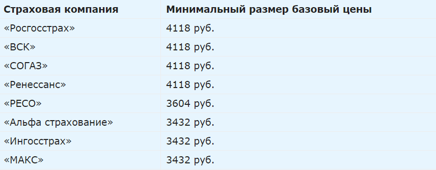 цена на осаго 2021